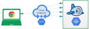 Google Cloud Endpoints | Google Cloud Services